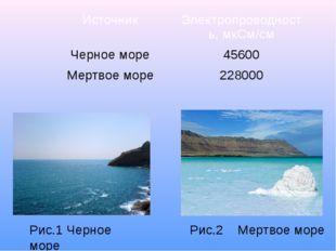 Рис.2 Мертвое море Рис.1 Черное море Источник Электропроводность, мкСм/см Чер