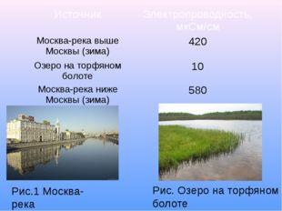 Рис.1 Москва-река Рис. Озеро на торфяном болоте Источник Электропроводность,
