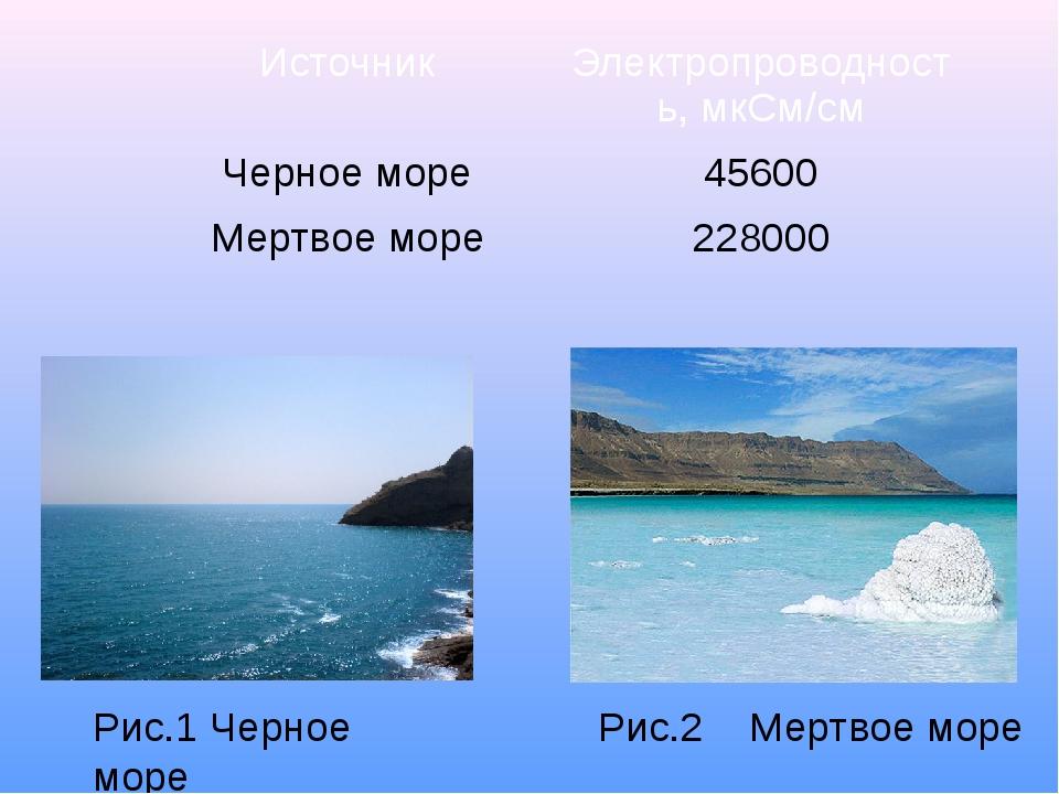 Рис.2 Мертвое море Рис.1 Черное море Источник Электропроводность, мкСм/см Чер...