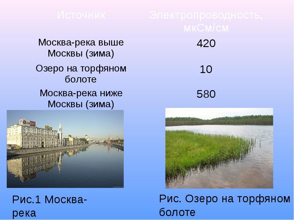 Рис.1 Москва-река Рис. Озеро на торфяном болоте Источник Электропроводность,...