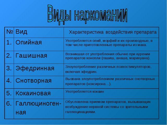 №Вид  Характеристика воздействия препарата 1.ОпийнаяУпотребляется опий, м...