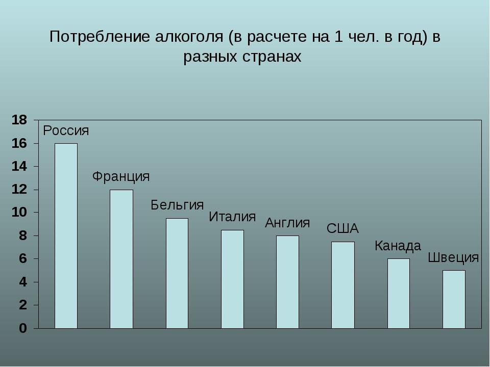 Потребление алкоголя (в расчете на 1 чел. в год) в разных странах