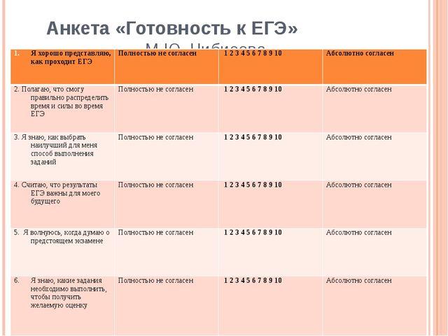 Анкета «Готовность к ЕГЭ» М.Ю. Чибисова Я хорошо представляю, как проходит ЕГ...