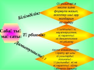 Кесте элементтерін үйрету арқылы оқушылардың логикалық-құрылымдық және ақпар
