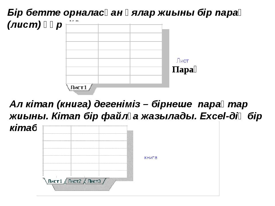 6. Excel А1:С3 аралығындағы ең кіші санды табу үшін қандай формуланы енгізу...
