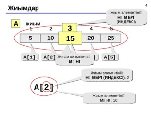Жиымдар A жиым 3 15 жиым элементінің НӨМЕРІ (ИНДЕКСІ) A[1] A[2] A[3] A[4] A[5