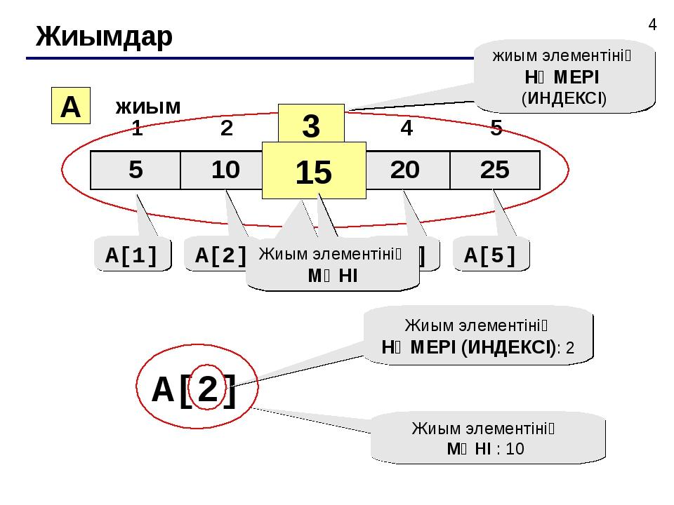 Жиымдар A жиым 3 15 жиым элементінің НӨМЕРІ (ИНДЕКСІ) A[1] A[2] A[3] A[4] A[5...