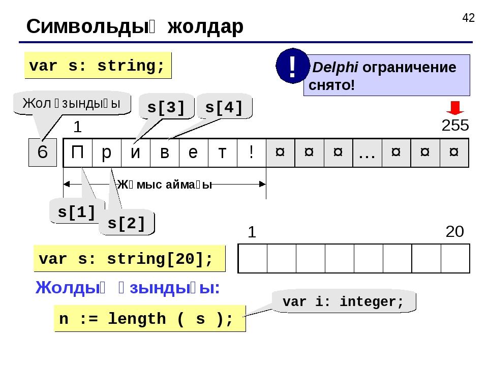 Символьдық жолдар Жол ұзындығы Жұмыс аймағы s[1] s[2] s[3] s[4] var s: string...