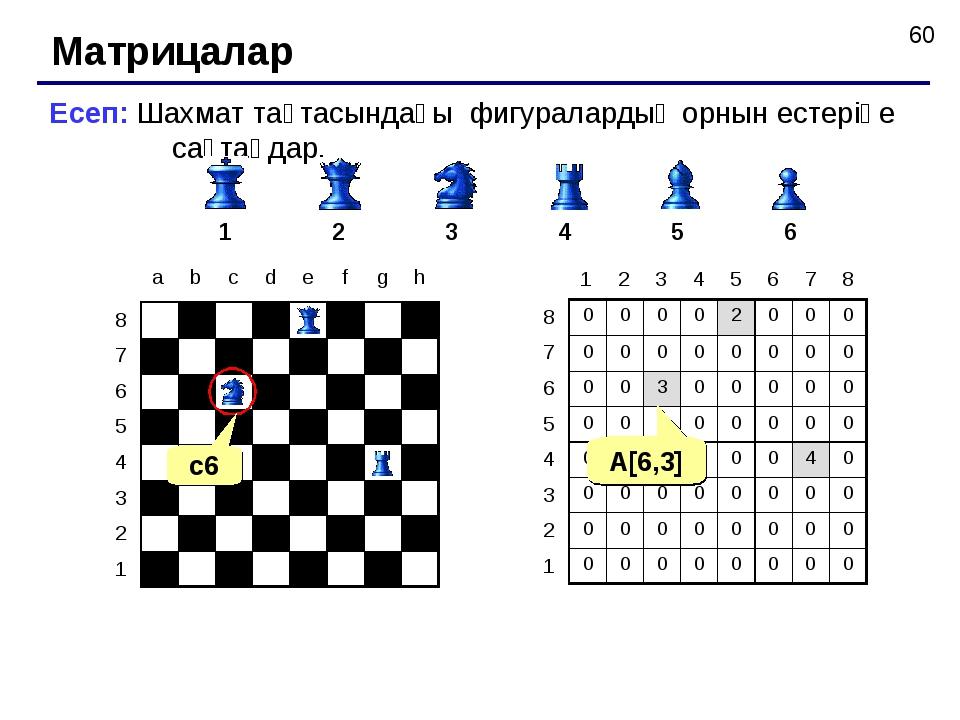 Матрицалар Есеп: Шахмат тақтасындағы фигуралардың орнын естеріңе сақтаңдар. 1...