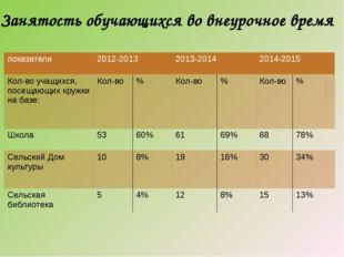 Занятость обучающихся во внеурочное время показатели 2012-2013 2013-2014 2014