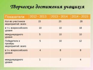 Творческие достижения учащихся Показатели 2012 - 2013 2013 - 2014 2014 -2015