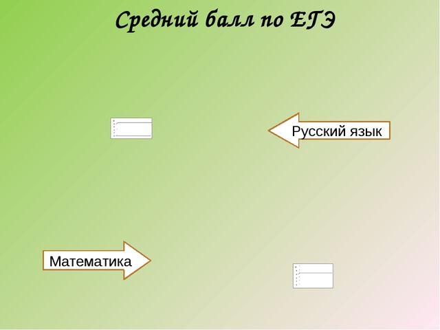 Средний балл по ЕГЭ Русский язык Математика