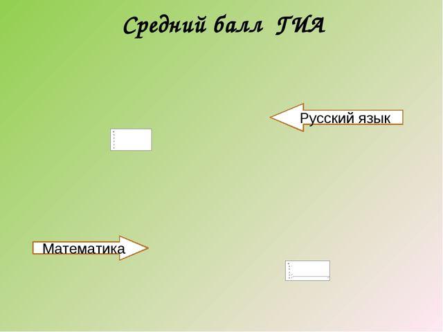 Средний балл ГИА Русский язык Математика