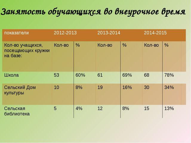 Занятость обучающихся во внеурочное время показатели 2012-2013 2013-2014 2014...
