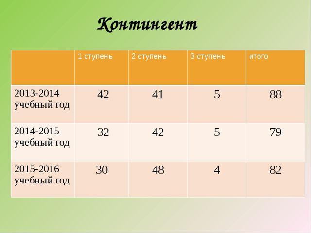 Контингент 1ступень 2 ступень 3 ступень итого 2013-2014 учебный год 42 41 5 8...