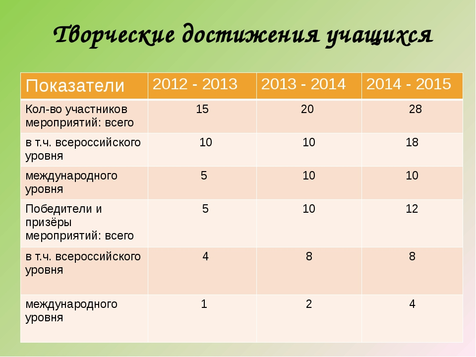 Творческие достижения учащихся Показатели 2012 - 2013 2013 - 2014 2014 -2015...
