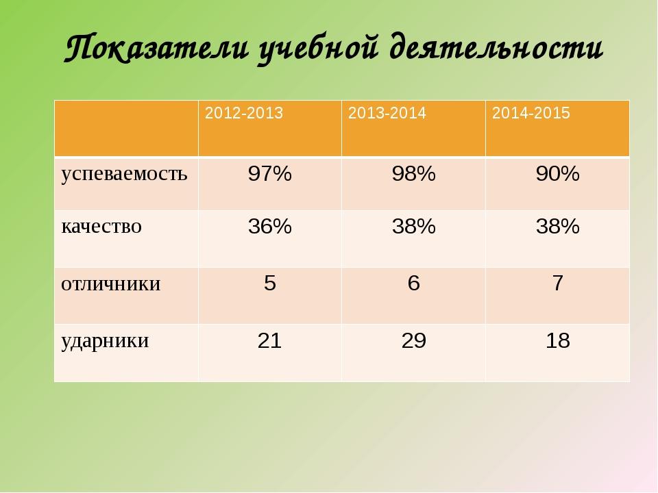 Показатели учебной деятельности 2012-2013 2013-2014 2014-2015 успеваемость 9...