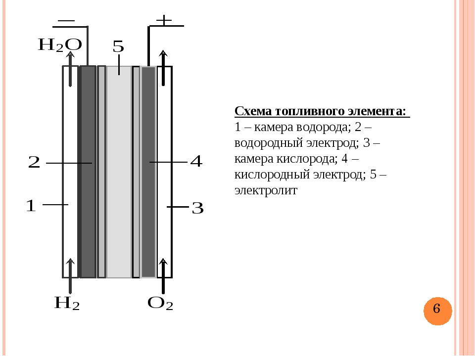 Схема топливного элемента: 1 – камера водорода; 2 – водородный электрод; 3 –...