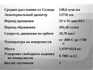 Среднее расстояние от Солнца 149,6 млн км Экваториальный диаметр 12756 км Пер