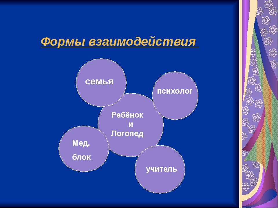 Формы взаимодействия Ребёнок и Логопед семья психолог Мед. блок учитель