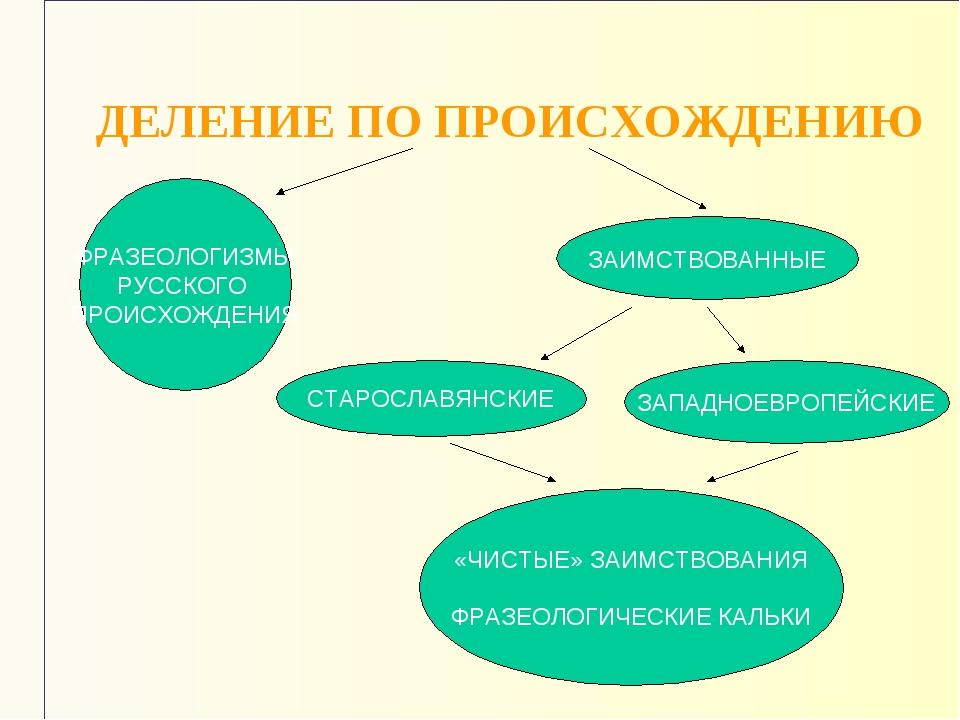 ДЕЛЕНИЕ ПО ПРОИСХОЖДЕНИЮ ФРАЗЕОЛОГИЗМЫ РУССКОГО ПРОИСХОЖДЕНИЯ ЗАИМСТВОВАННЫЕ...