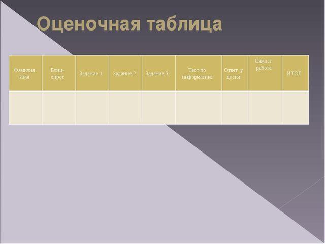 Оценочная таблица Фамилия Имя Блиц-опрос Задание 1 Задание 2 Задание 3. Тест...