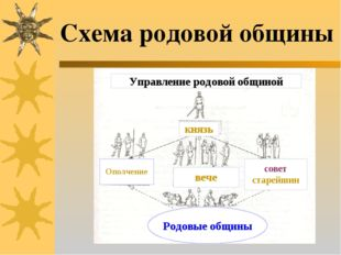 Схема родовой общины князь Ополчение вече совет старейшин Родовые общины Упра