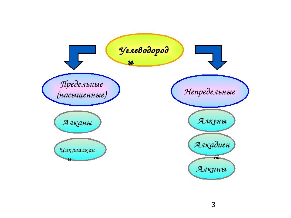 Углеводороды Предельные (насыщенные) Непредельные Алканы Циклоалканы Алкены...