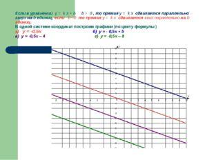 Если в уравнении y = k x + b b > 0 , то прямая y = k x сдвигается параллельно