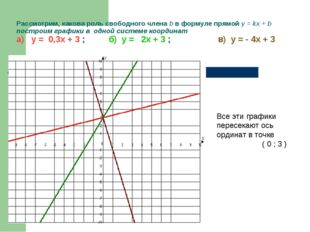 Рассмотрим, какова роль свободного члена b в формуле прямой у = kx + b постро