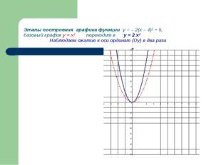 Этапы построения графика функции у = – 2(х – 4)2 + 5, базовый график у = х2