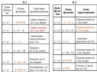 B-1 B-2 Дана функцияНовая функцияОписание преобразования y = x2y=x2+2Сдви