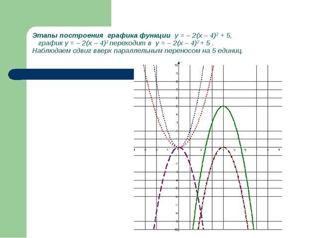 Этапы построения графика функции у = – 2(х – 4)2 + 5, график у = – 2(х – 4)2...
