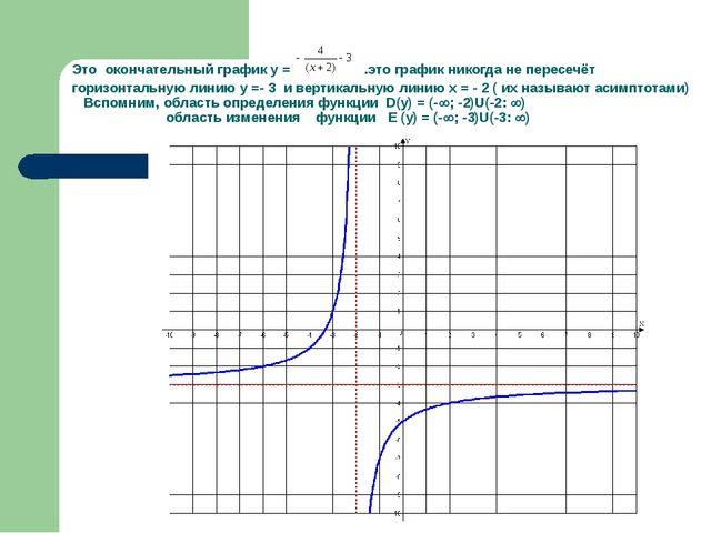 Это окончательный график у = .это график никогда не пересечёт горизонтальную...