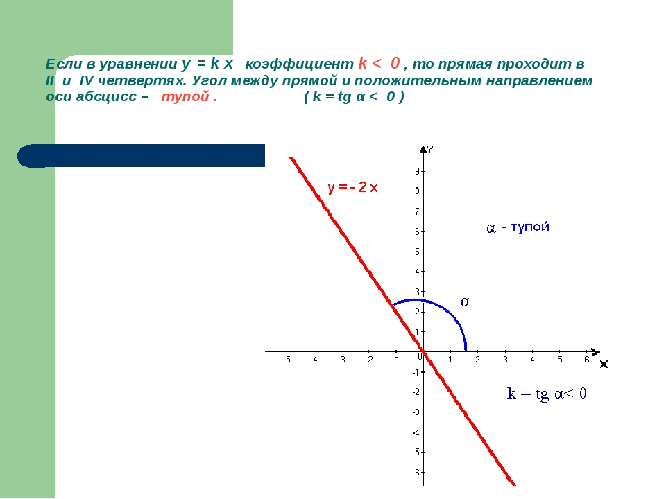 Если в уравнении y = k x коэффициент k < 0 , то прямая проходит в II и IV чет...