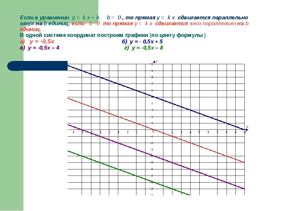 Если в уравнении y = k x + b b > 0 , то прямая y = k x сдвигается параллельно...