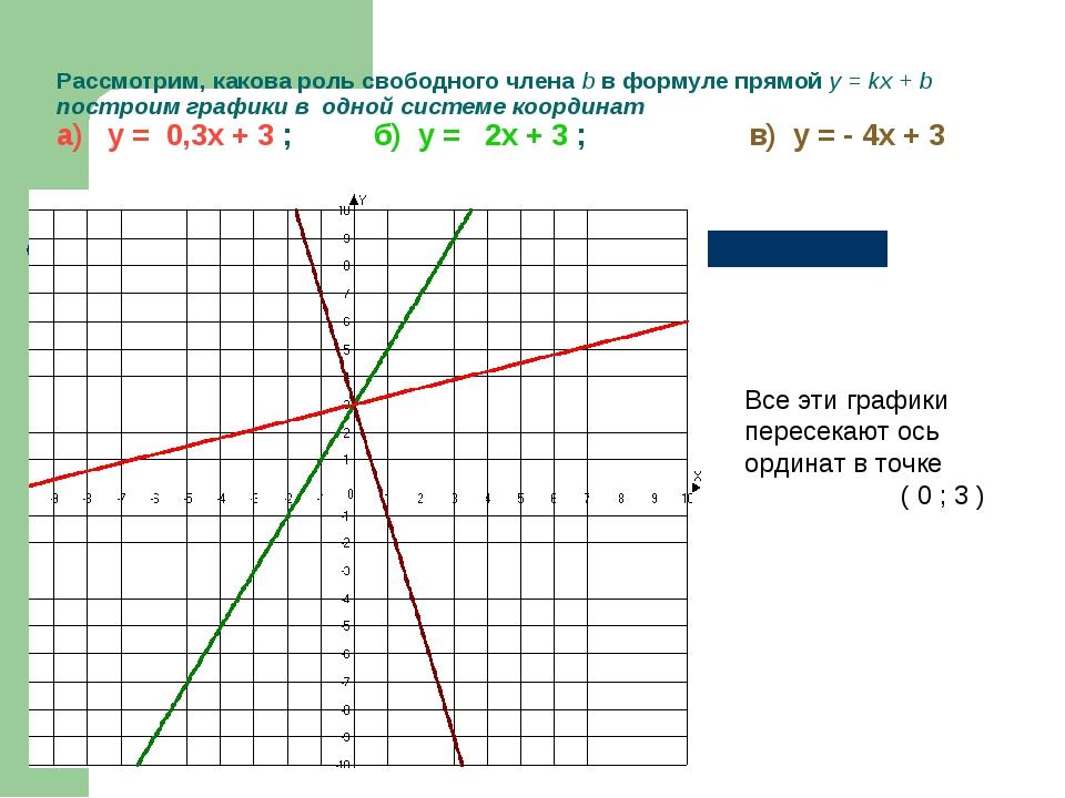 Рассмотрим, какова роль свободного члена b в формуле прямой у = kx + b постро...