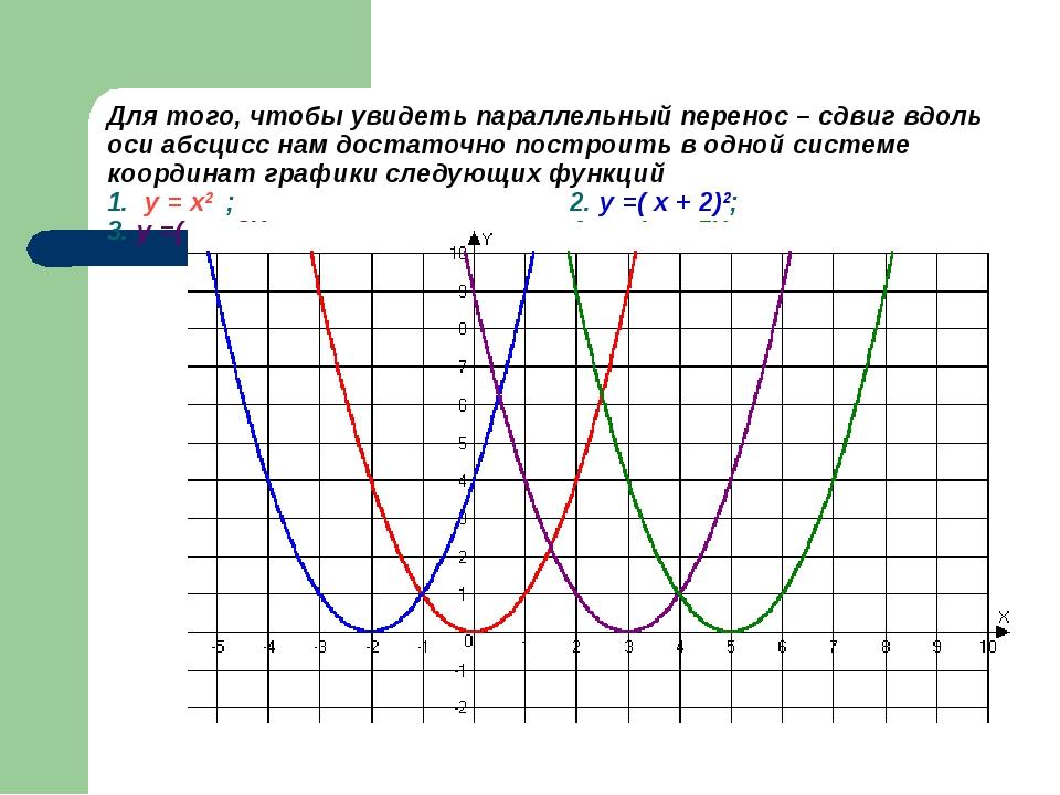 Для того, чтобы увидеть параллельный перенос – сдвиг вдоль оси абсцисс нам до...