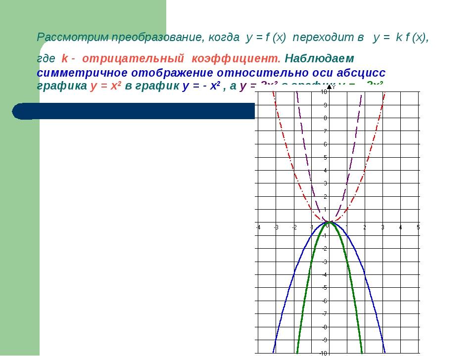 Рассмотрим преобразование, когда у = f (x) переходит в у = k f (x), где k - о...