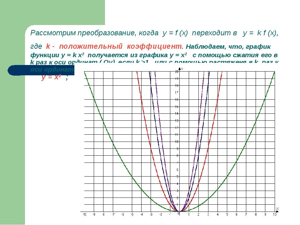 Рассмотрим преобразование, когда у = f (x) переходит в у = k f (x), где k - п...