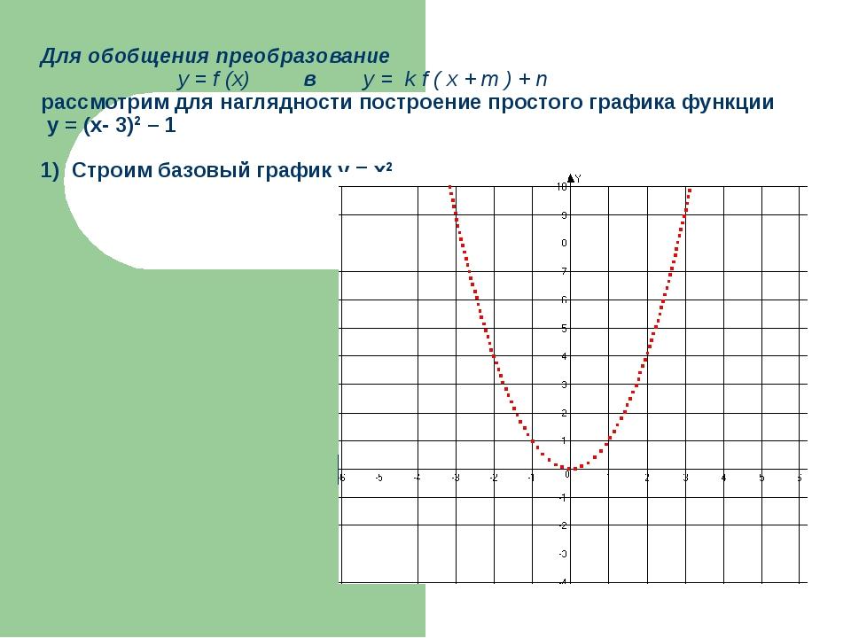 Для обобщения преобразование у = f (x) в у = k f ( x + m ) + n рассмотрим для...