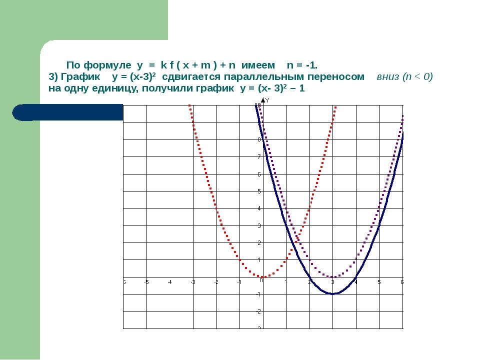 По формуле у = k f ( x + m ) + n имеем n = -1. 3) График у = (х-3)2 сдвигает...