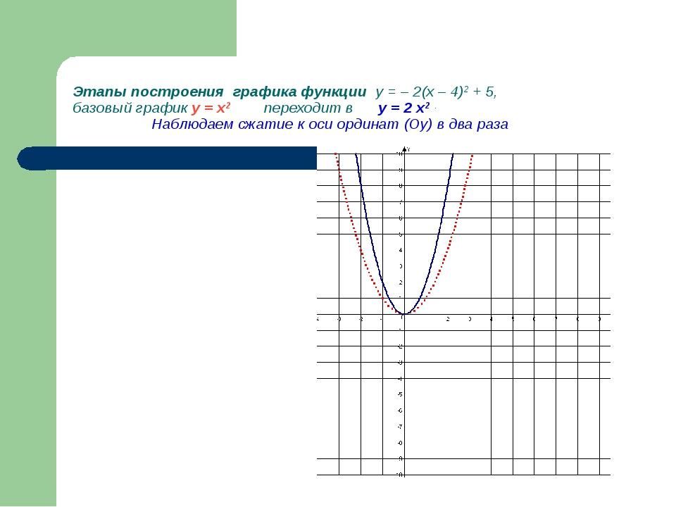 Этапы построения графика функции у = – 2(х – 4)2 + 5, базовый график у = х2...