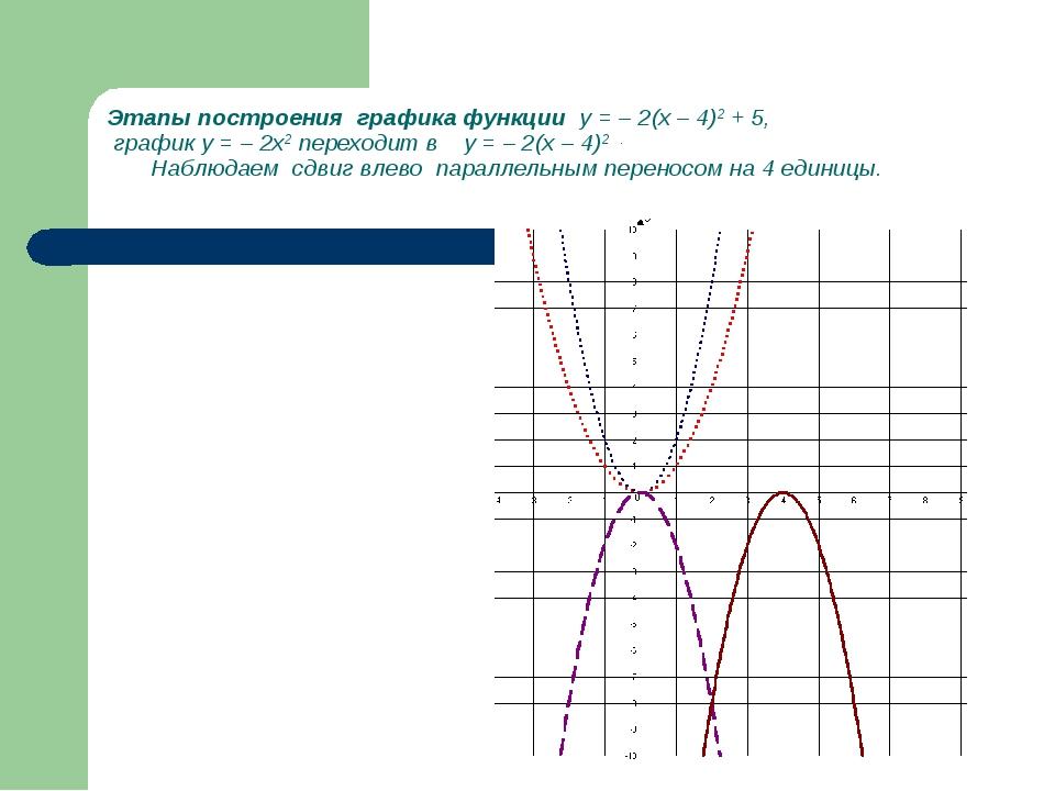Этапы построения графика функции у = – 2(х – 4)2 + 5, график у = – 2х2 перехо...