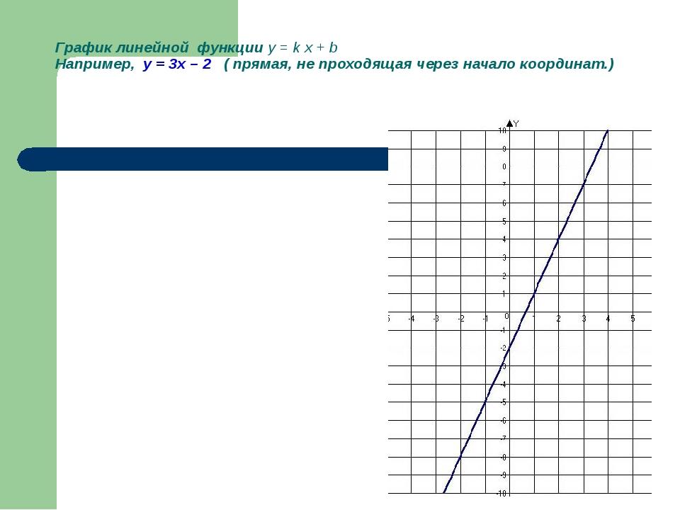 График линейной функции y = k x + b Например, у = 3х – 2 ( прямая, не проходя...