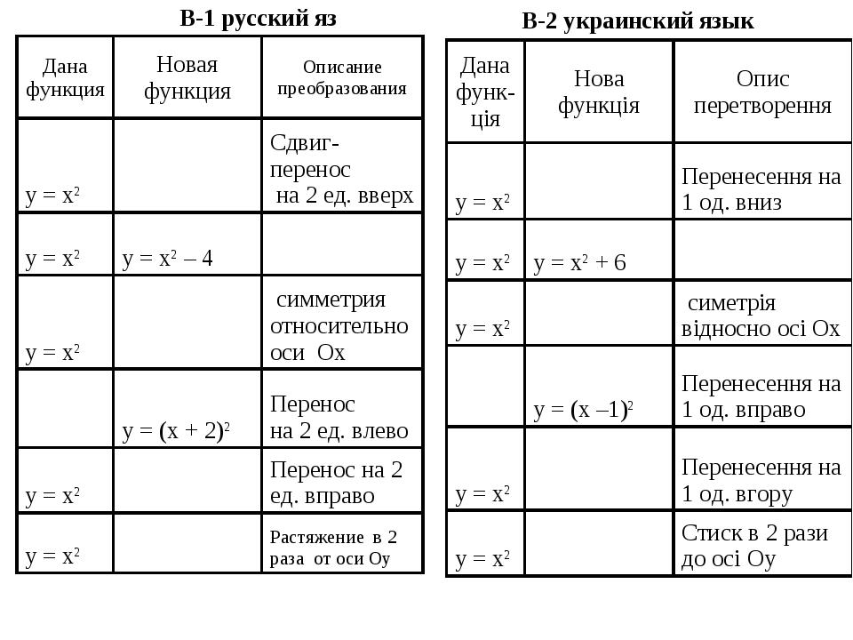 B-1 русский яз B-2 украинский язык Дана функцияНовая функцияОписание преобр...
