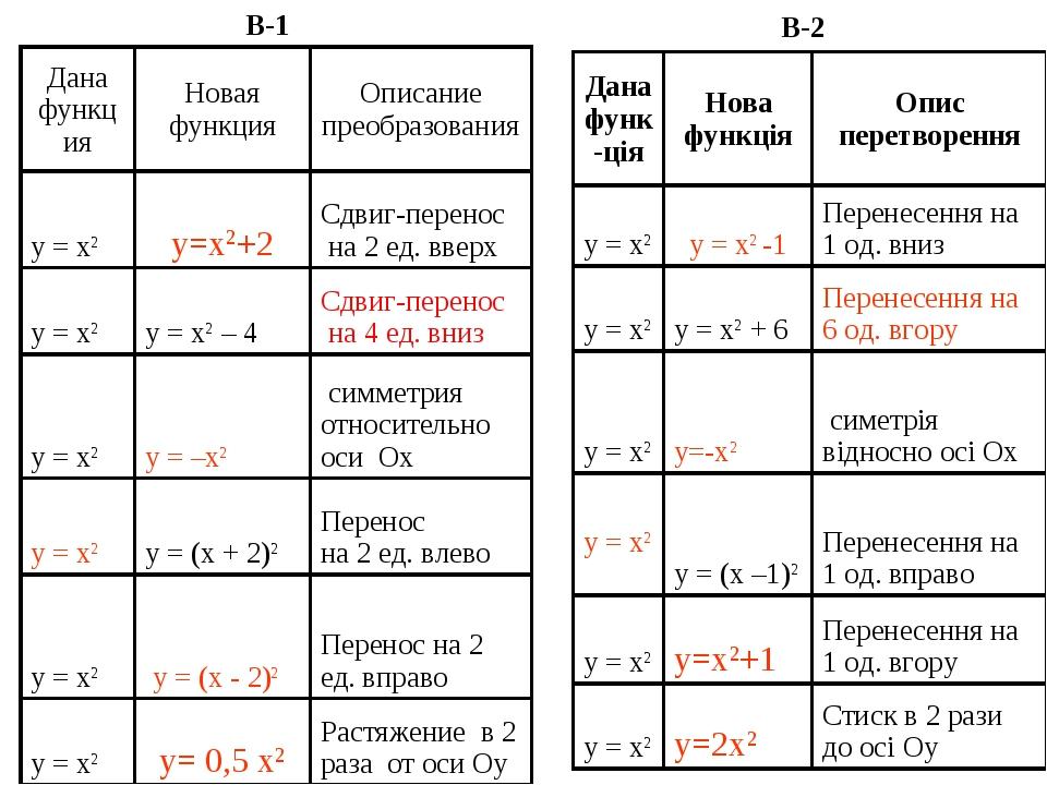 B-1 B-2 Дана функцияНовая функцияОписание преобразования y = x2y=x2+2Сдви...