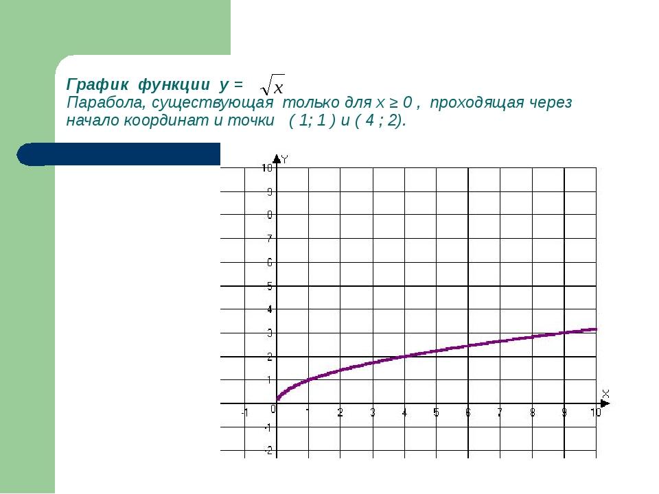 График функции y = Парабола, существующая только для х ≥ 0 , проходящая через...