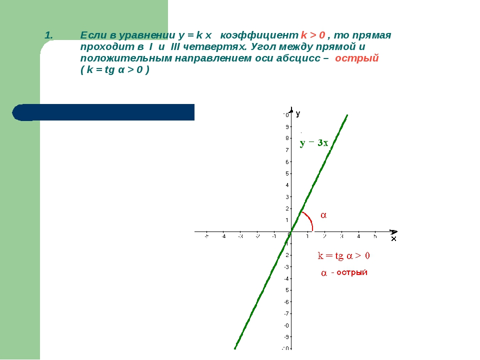 Если в уравнении y = k x коэффициент k > 0 , то прямая проходит в I и III чет...