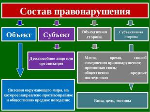 Состав правонарушения Объект Субъект Объективная сторона Субъективная сторона